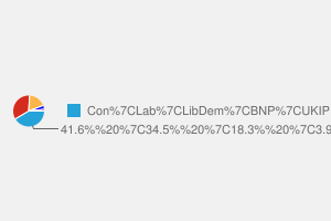 2010 General Election result in Loughborough